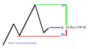 inwestomania_zysk_strata