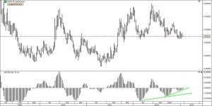 USD/PLN i dywergencja na MACD