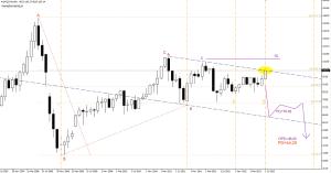 Ropa (Light Sweet Crude Oil) - wykres miesięczny