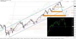 S&P500 - tygodniowy i dzienny