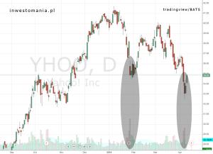 Wolumenowa Formacja Odwrócenia na Yahoo