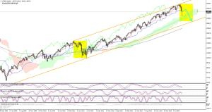 Gdzie doleci indeks S&P500? [2014-10-17]