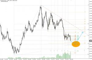 eurodolar dąży do parytetu (eur=usd)? [2016-12-19]