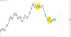 eurodolar przed wybiciem [2018-07-31]