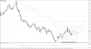 GBP/USD wybronił się ze spadków [2018-10-05]